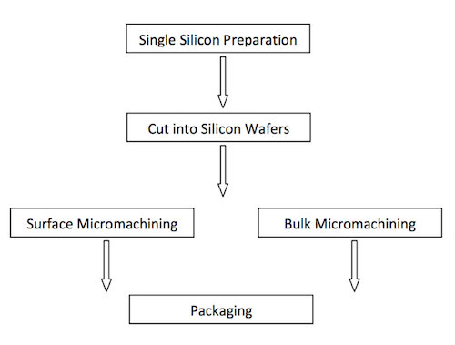 GMEMS Technologies, Inc  - Products
